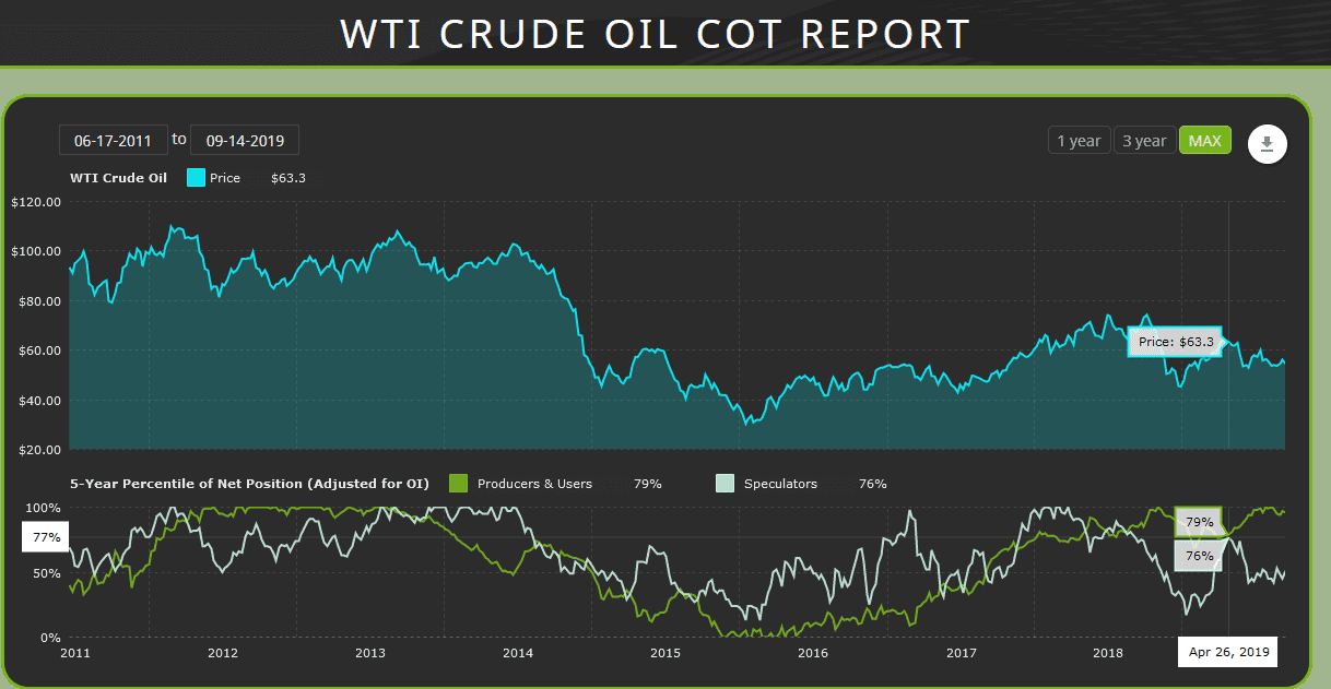crude oil cot report