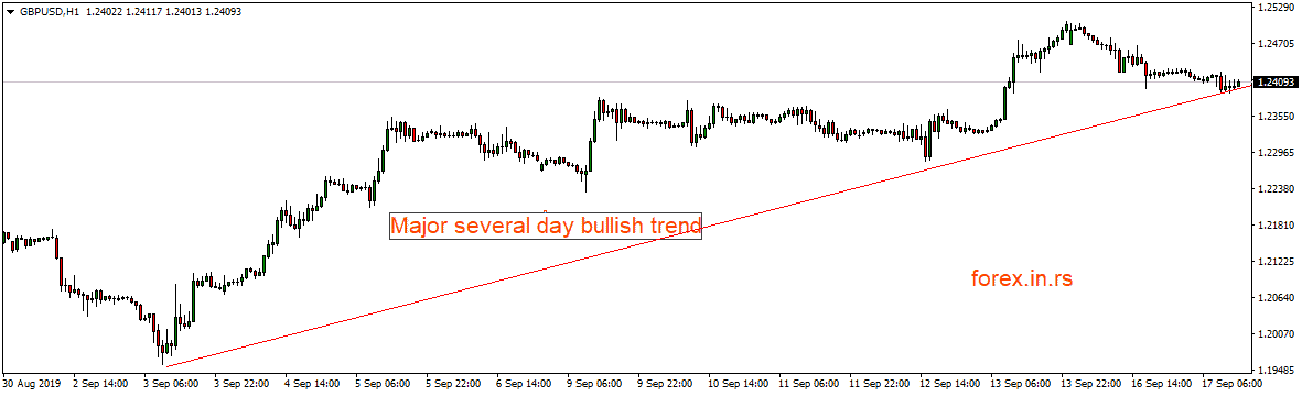 swing intraday  major trend