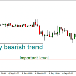 swing intraday short time bearish trend
