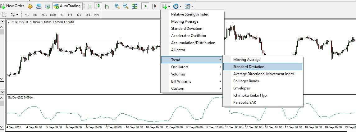 Moving Average Deviation Indicator Forex Education
