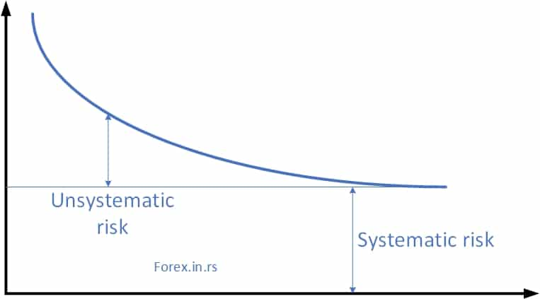 systematic risk graph