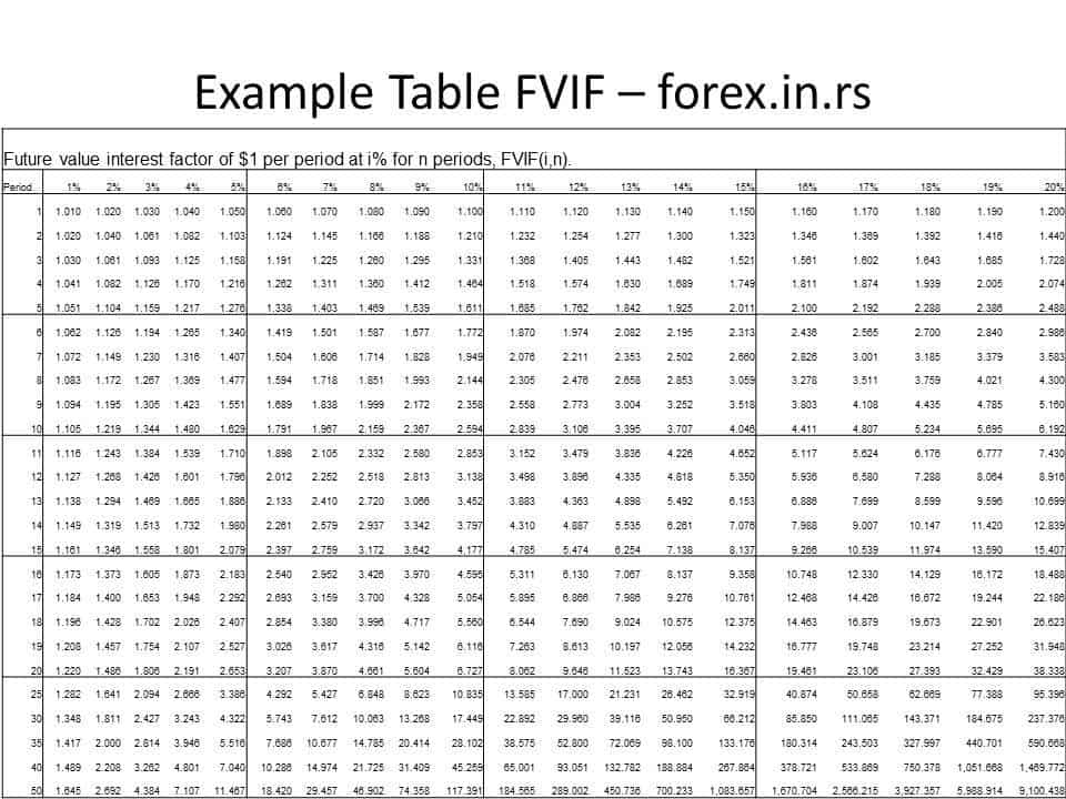 Calculate an Annuity's Present and Future Values