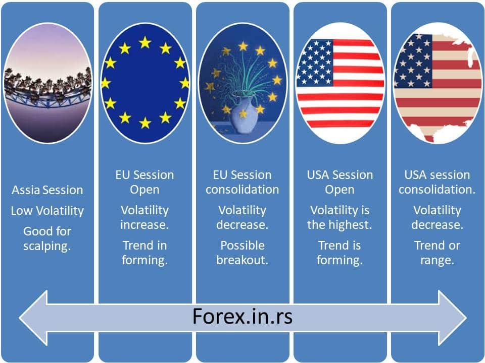 Forex common scenarios