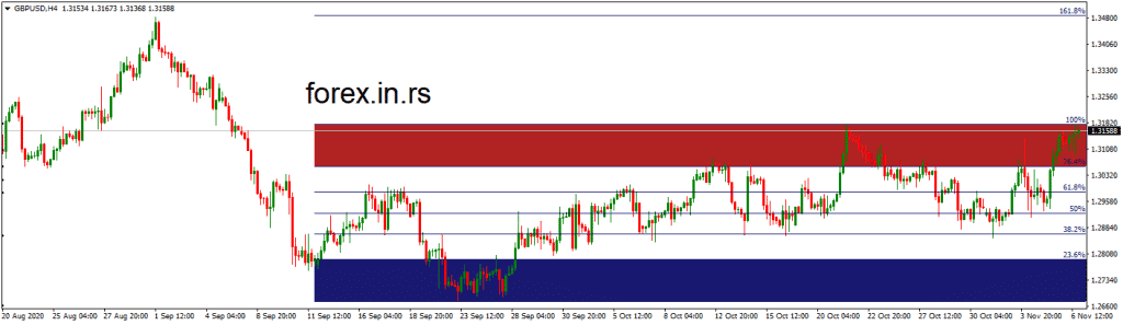 GBPUSD chart with fibo expansion indicator mt4
