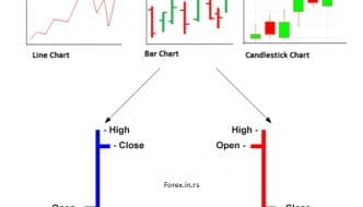 forex and stock bar chart example