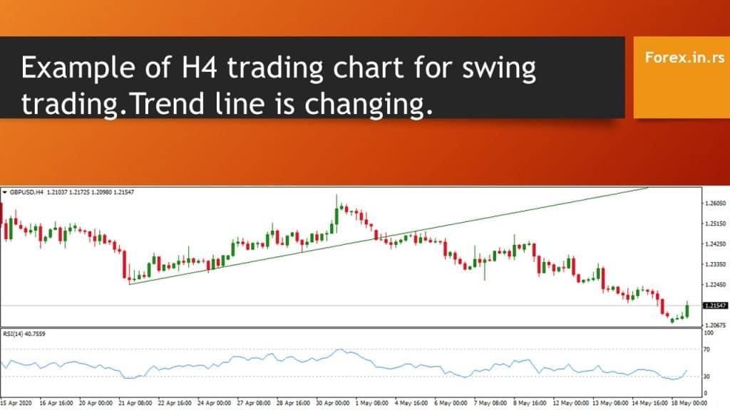 H4 chart for swing trading