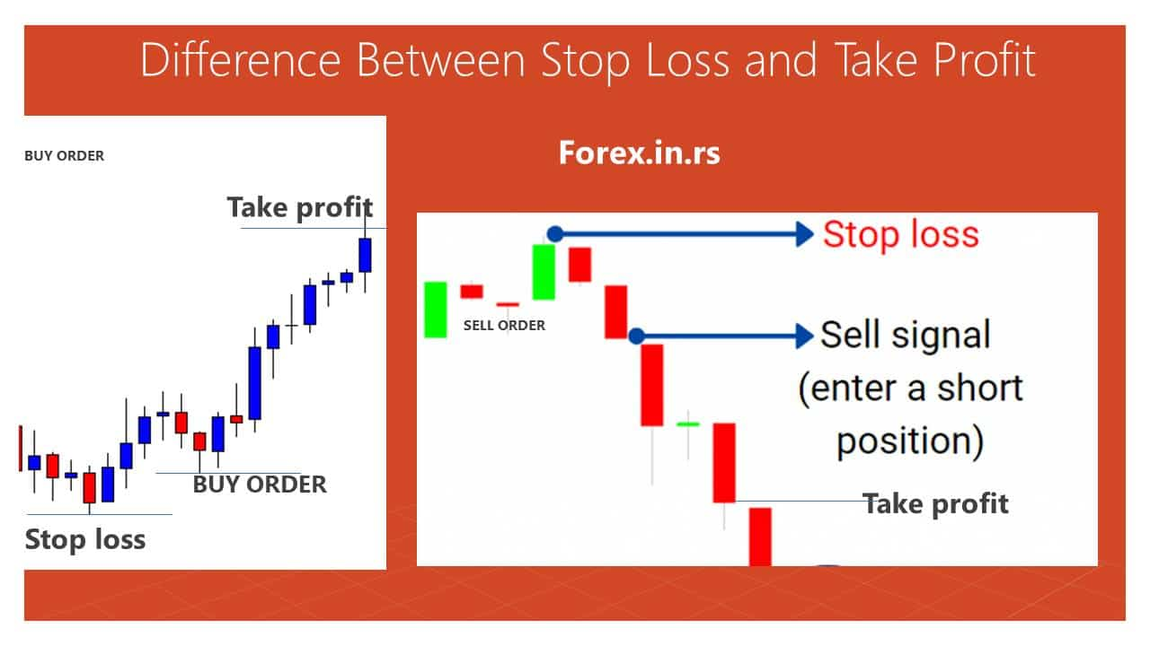 Stop loss and take profit forex china investment in brazil