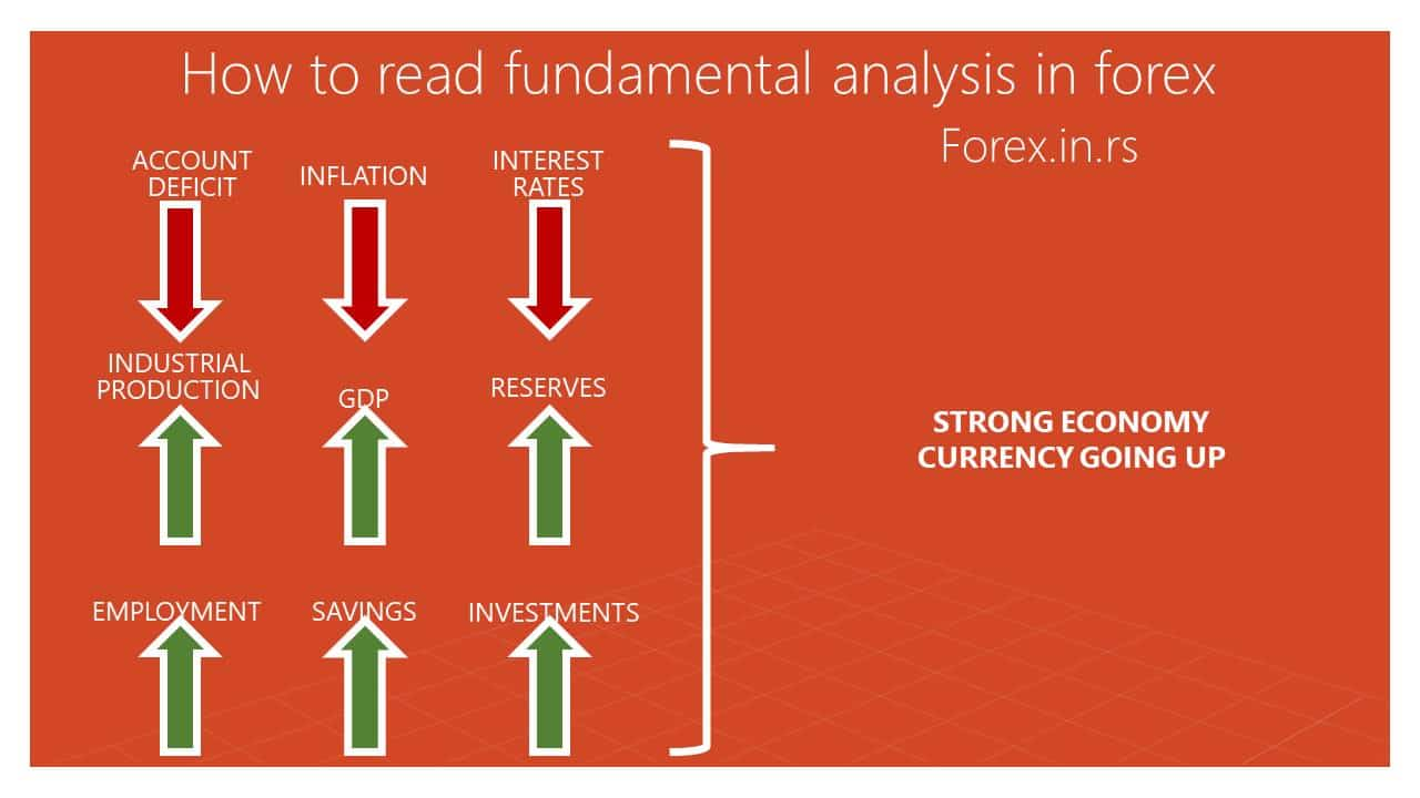 how to read fundamental analysis in forex