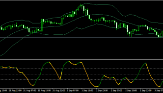 MBFX timing indicator on GBPUSD chart