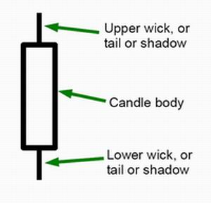candle tail or candle wick or candle tail