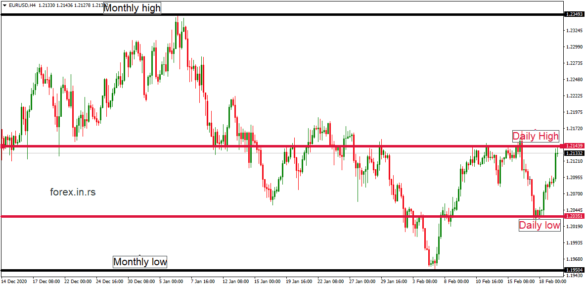 support resistance daily and monthly low and high