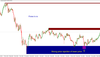 price action example on strong support GBPJPY