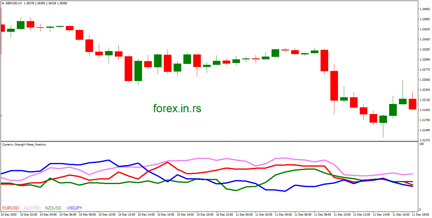 Currency Meter Indicator on chart