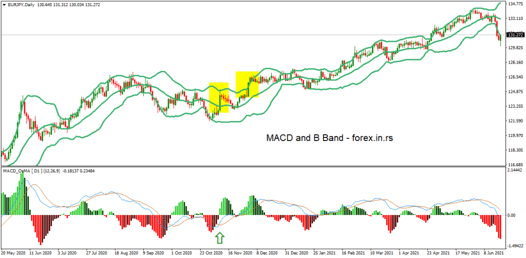 MACD and Bollinger Bands Strategy