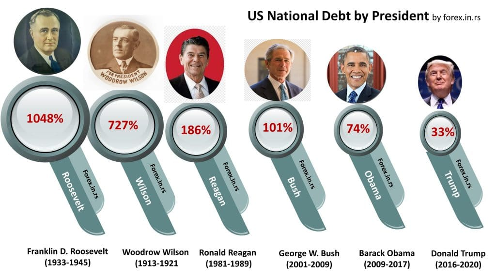 US National Debt by President